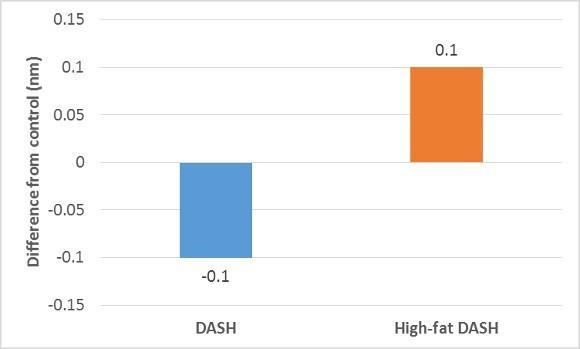low-density lipoproteins
