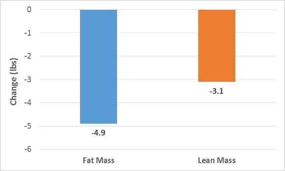 Fat mass